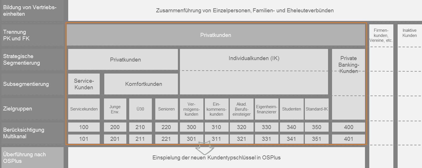 """CP BAP Abbildung Kundensegmentierung gemäss """"Vertriebsstrategie der Zukunft"""""""
