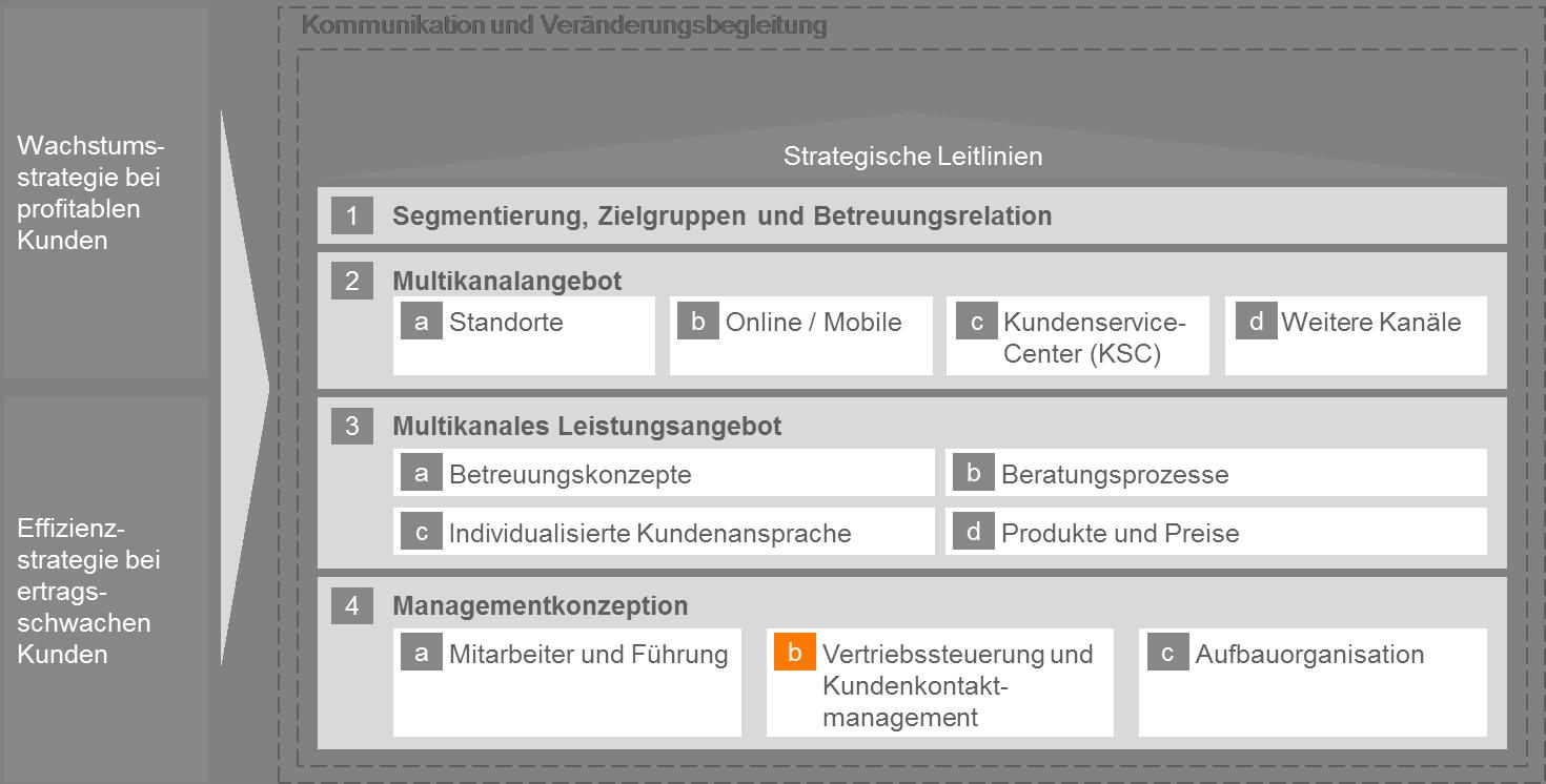 CP BAP Abbildung Kundenkontaktmanagement