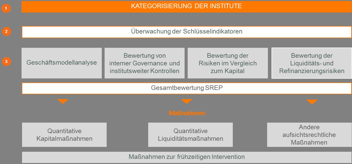 CP BAP Abbildung SREP 1