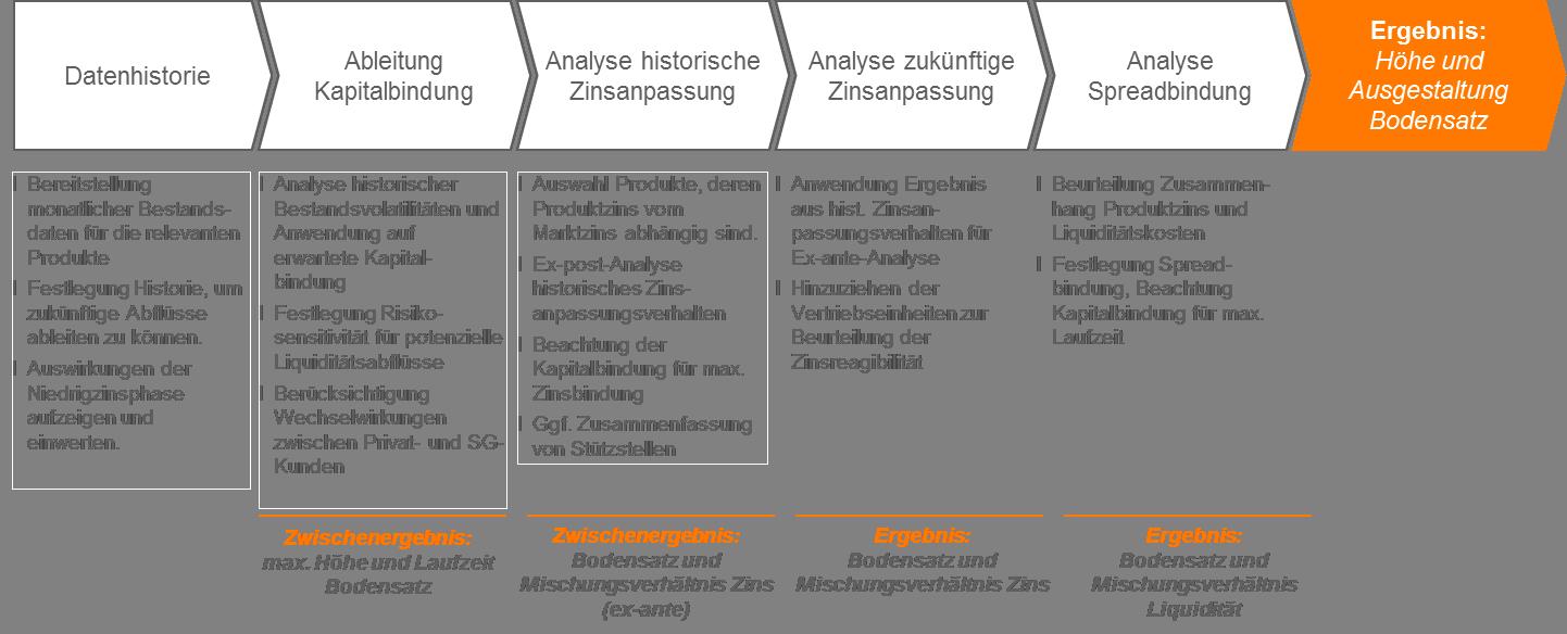 CP BAP Abbildung Umsetzungsschritte bei der Abbildung von variablen Produkten