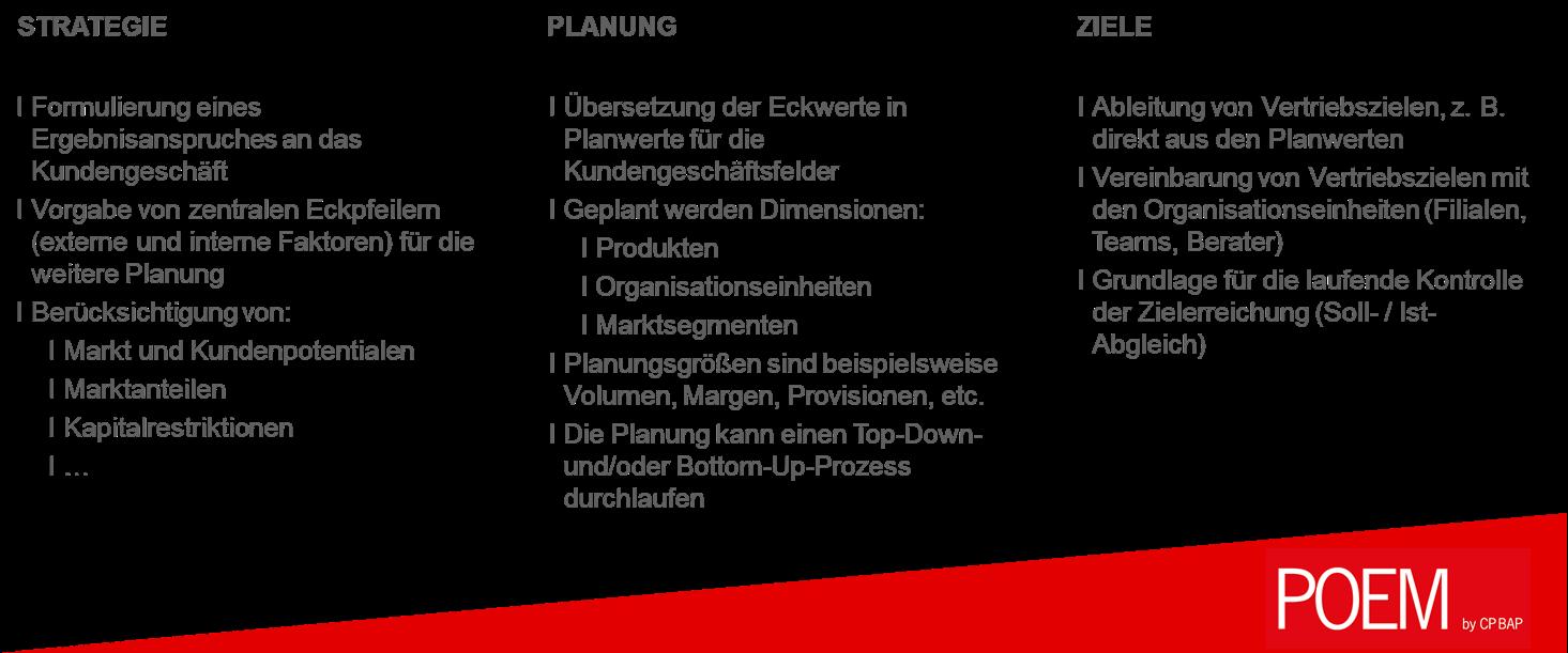 CP BAP_Planung mit POEM
