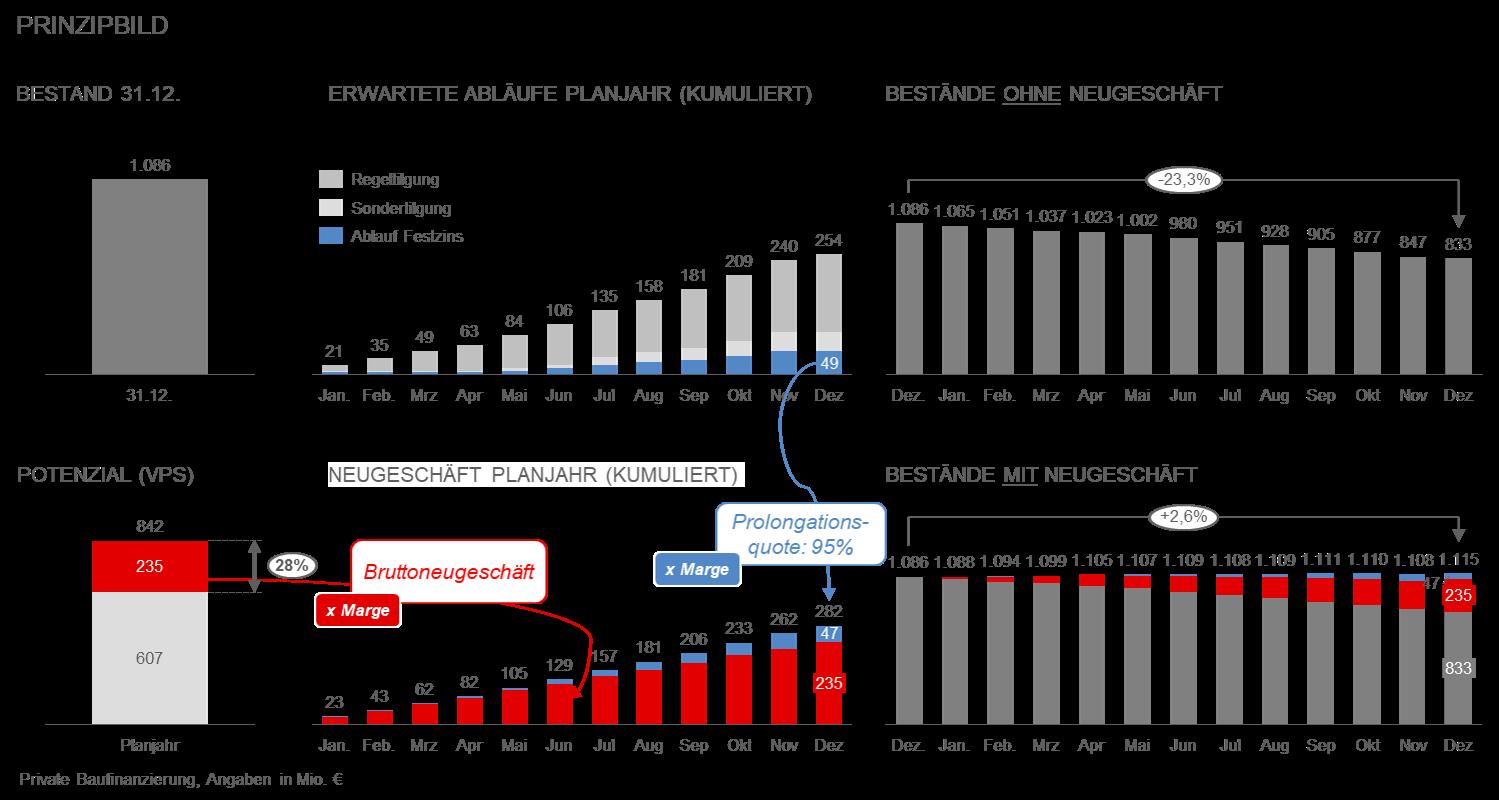 CP BAP_VPS-I: Einfluss von Marktpotenzialen und Prolongationen auf zukünftige Bestände