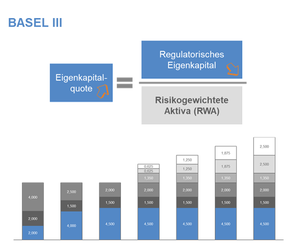 CP BAP_Basel III