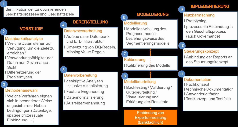 CP BAP_Vorgehensmodell für Data Analytics Projekte