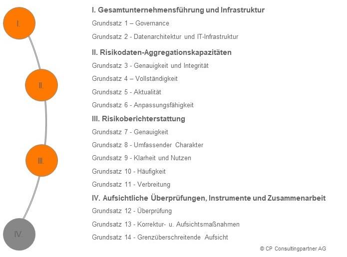 BCBS 239_Grundsätze_CP BAP