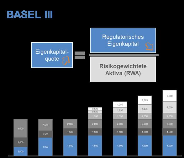 Basel III_CP BAP