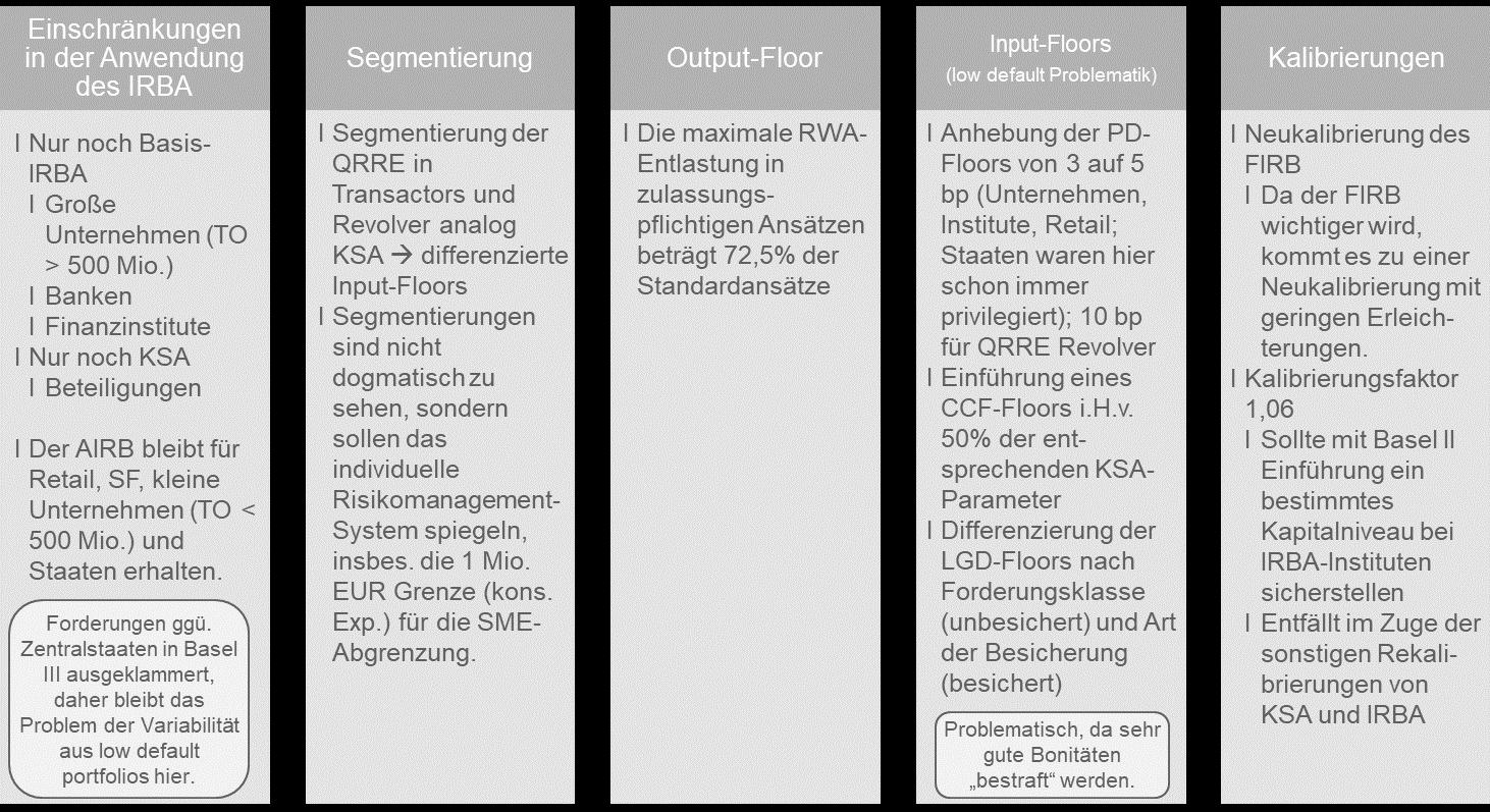 Regelungszweck der Änderungen im IRBA_CP BAP
