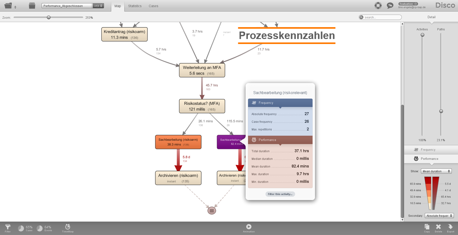Abbildung Prozess-Kennzahlen nach der Analyse_CP BAP