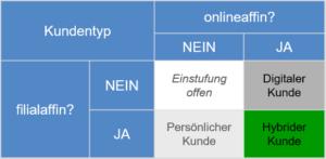 CP BAP – Potenzialorientierte Kundensegmentierung_Abbildung 3