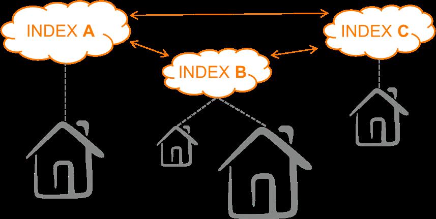 Immobilienrisiken integriert messen