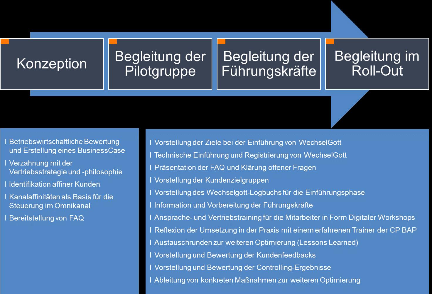 CP BAP Abbildung Vergleichsplattform Wechselgott