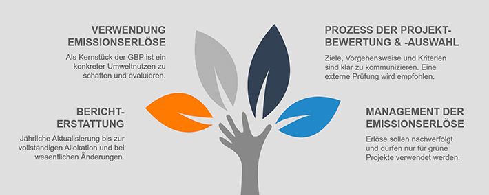 Green Bonds Principles (GBP)