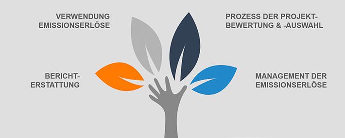 Green und Social Bonds