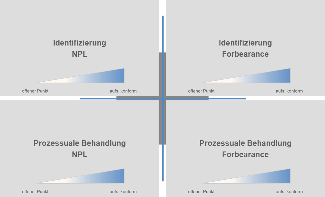 CP BAP-Vorgehensmodell zur aufsichtsrechtlichen Konformität für NPL und forborne Exposure